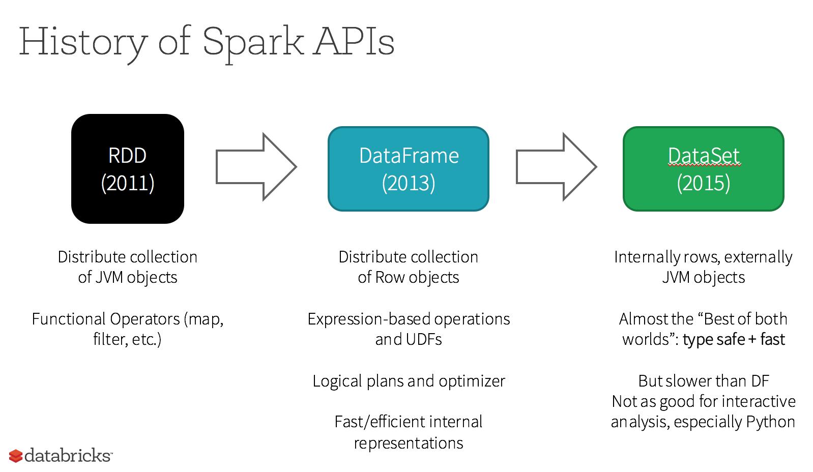 Apache Spark: Deep dive into the Java API for developers
