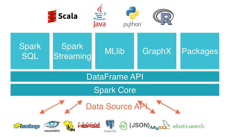 Apache Spark: Deep dive into the Java API for developers